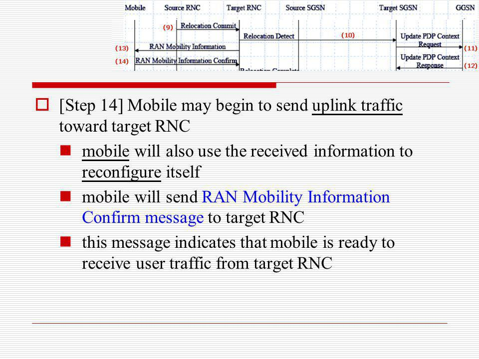 [Step 14] Mobile may begin to send uplink traffic toward target RNC